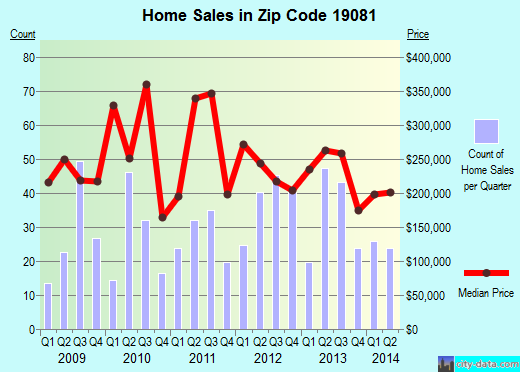 Zip code 19081 (Swarthmore, Pennsylvania) real estate house value trends