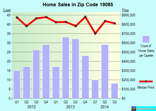 Zip code 19085 (, Pennsylvania) real estate house value trends