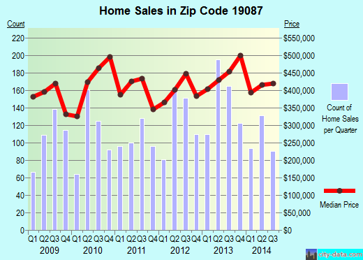 Zip code 19087 (Chesterbrook, Pennsylvania) real estate house value trends