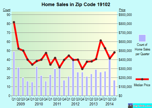 Zip code 19102 (PHILADELPHIA, Pennsylvania) real estate house value trends