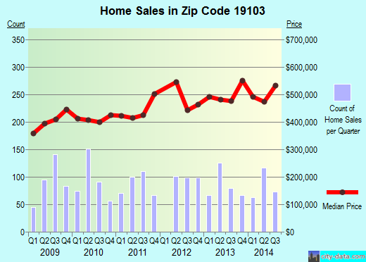 Zip code 19103 (Philadelphia, Pennsylvania) real estate house value trends