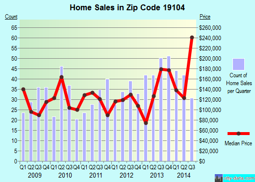 Zip code 19104 (Philadelphia, PA) real estate house value trends