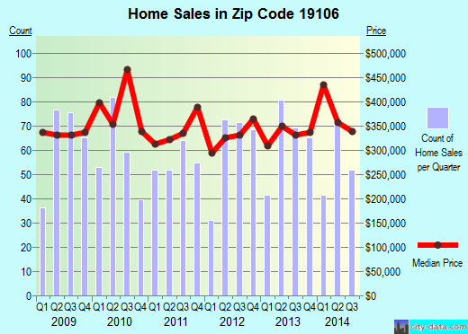Zip code 19106 (Philadelphia, PA) real estate house value trends