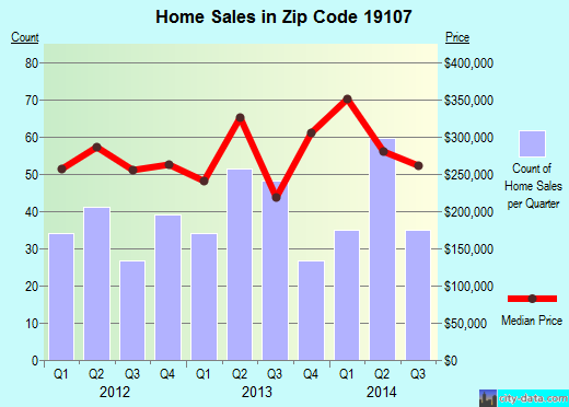 Zip code 19107 (Philadelphia, PA) real estate house value trends