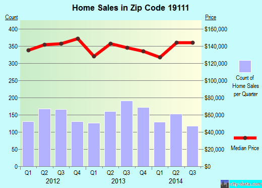 Zip code 19111 (Philadelphia, PA) real estate house value trends