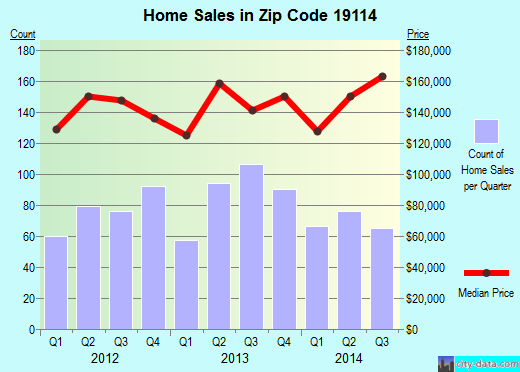 Zip code 19114 (Philadelphia, PA) real estate house value trends