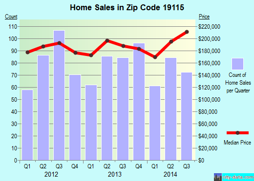 Zip code 19115 (Philadelphia, PA) real estate house value trends