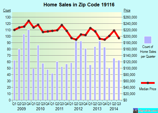 Zip code 19116 (Philadelphia, PA) real estate house value trends