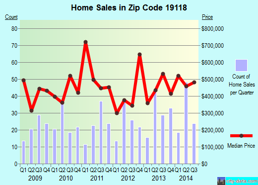 Zip code 19118 (Philadelphia, PA) real estate house value trends