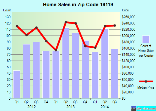 Zip code 19119 (Philadelphia, PA) real estate house value trends