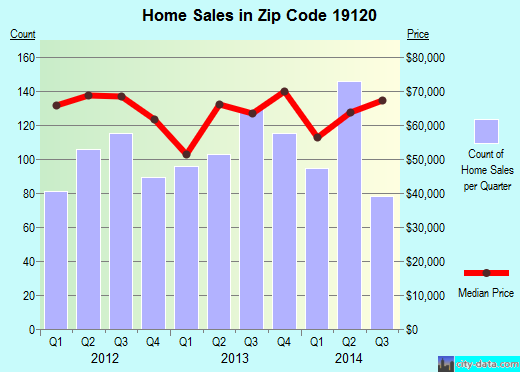 Zip code 19120 (Philadelphia, PA) real estate house value trends
