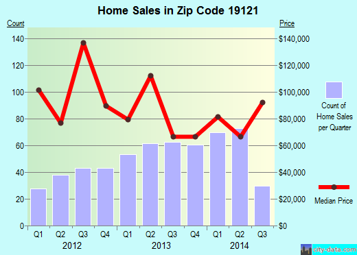 Zip code 19121 (Philadelphia, Pennsylvania) real estate house value trends