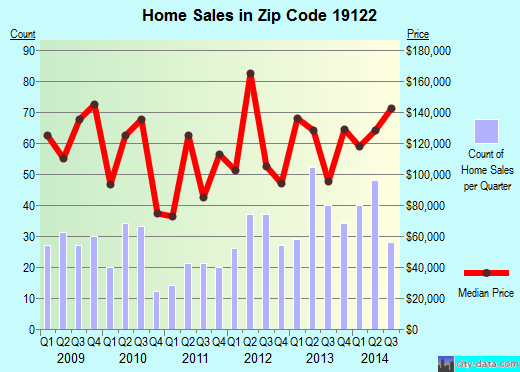 Zip code 19122 (PHILADELPHIA, Pennsylvania) real estate house value trends