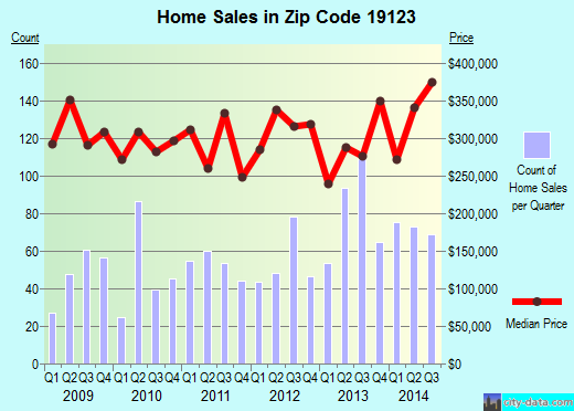 Zip code 19123 (Philadelphia, PA) real estate house value trends