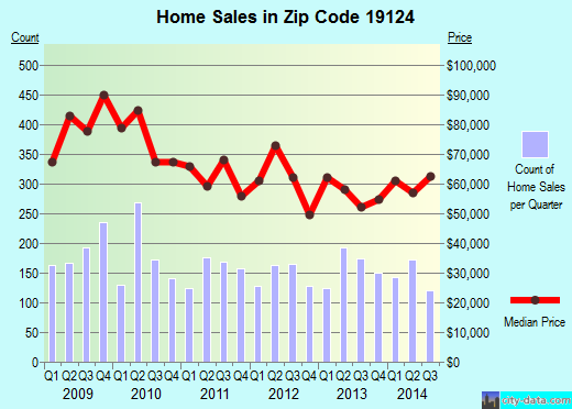 Zip code 19124 (Philadelphia, PA) real estate house value trends