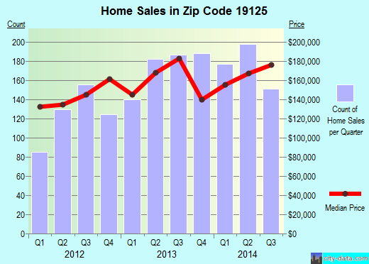 Zip code 19125 (Philadelphia, PA) real estate house value trends