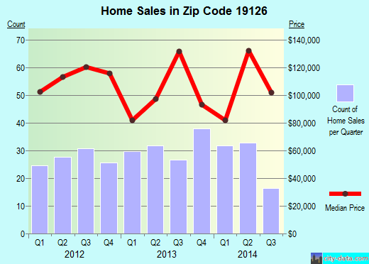 Zip code 19126 (Philadelphia, Pennsylvania) real estate house value trends