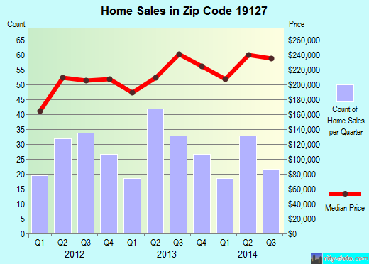 Zip code 19127 (Philadelphia, Pennsylvania) real estate house value trends