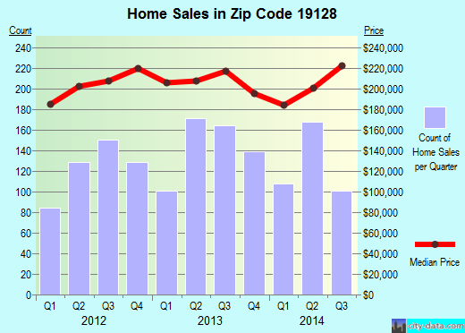 Zip code 19128 (Philadelphia, PA) real estate house value trends
