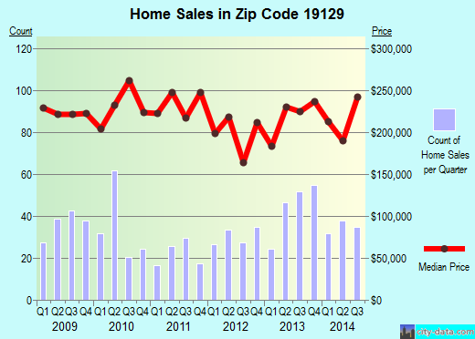 Zip code 19129 (Philadelphia, Pennsylvania) real estate house value trends