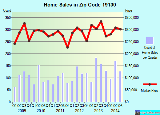 Zip code 19130 (Philadelphia, PA) real estate house value trends