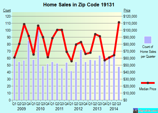 Zip code 19131 (Philadelphia, Pennsylvania) real estate house value trends