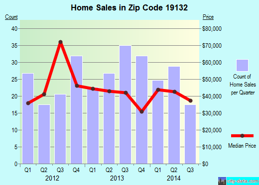 Zip code 19132 (Philadelphia, PA) real estate house value trends