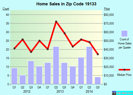 Zip code 19133 (Philadelphia, PA) real estate house value trends