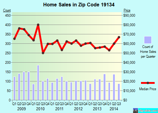 Zip code 19134 (Philadelphia, Pennsylvania) real estate house value trends