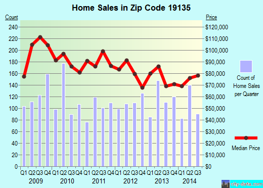 Zip code 19135 (Philadelphia, PA) real estate house value trends