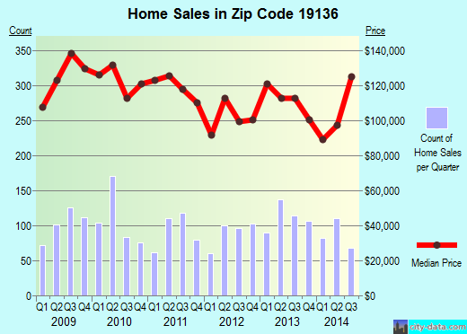 Zip code 19136 (Philadelphia, Pennsylvania) real estate house value trends