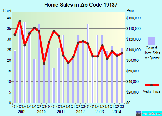 Zip code 19137 (Philadelphia, Pennsylvania) real estate house value trends