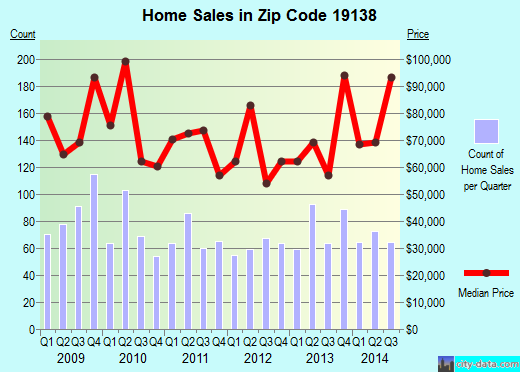 Zip code 19138 (Philadelphia, PA) real estate house value trends