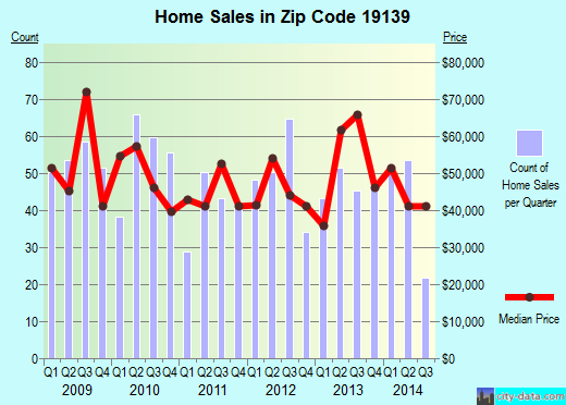 Zip code 19139 (Philadelphia, Pennsylvania) real estate house value trends