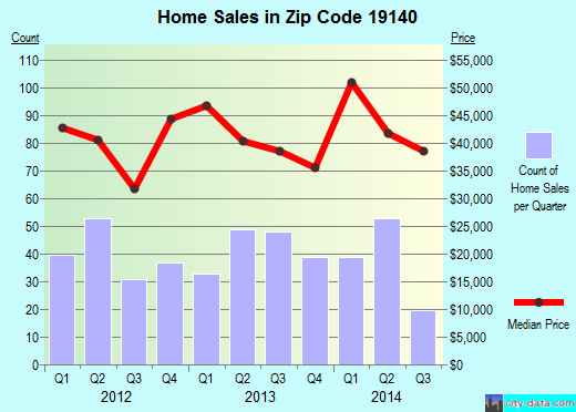 Zip code 19140 (Philadelphia, PA) real estate house value trends