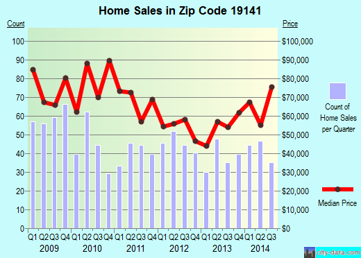 Zip code 19141 (Philadelphia, PA) real estate house value trends
