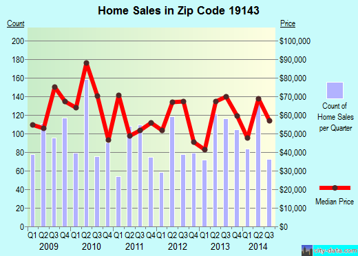 Zip code 19143 (Philadelphia, Pennsylvania) real estate house value trends