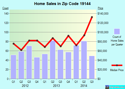 Zip code 19144 (Philadelphia, Pennsylvania) real estate house value trends