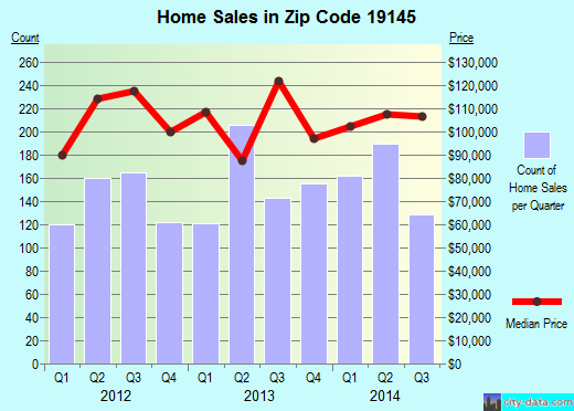 Zip code 19145 (Philadelphia, PA) real estate house value trends