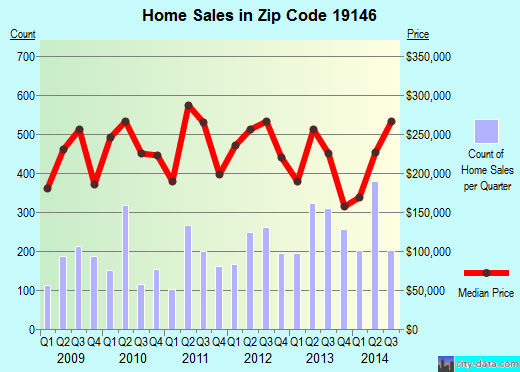 Zip code 19146 (Philadelphia, PA) real estate house value trends