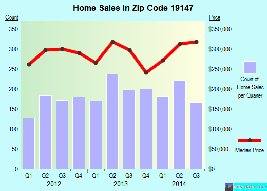 Zip code 19147 (Philadelphia, PA) real estate house value trends