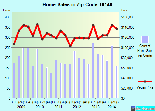 Zip code 19148 (Philadelphia, PA) real estate house value trends