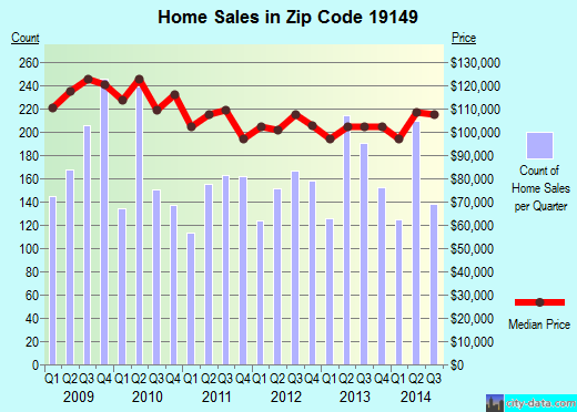 Zip code 19149 (Philadelphia, PA) real estate house value trends