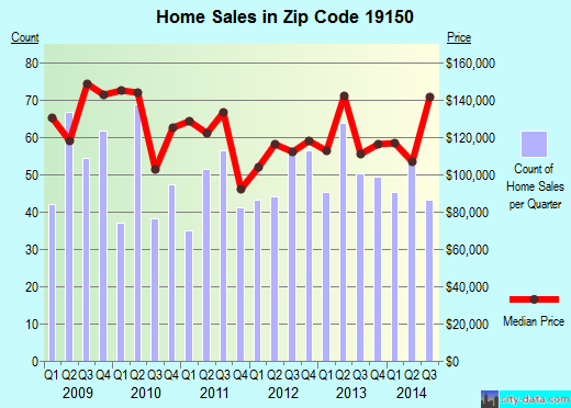 Zip code 19150 (Philadelphia, PA) real estate house value trends