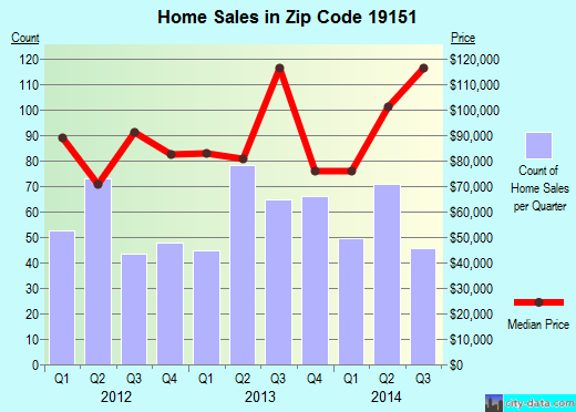 Zip code 19151 (Philadelphia, PA) real estate house value trends