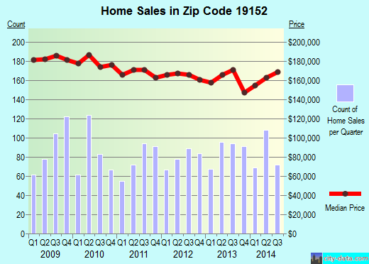 Zip code 19152 (Philadelphia, Pennsylvania) real estate house value trends