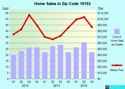 Zip code 19153 (Philadelphia, PA) real estate house value trends