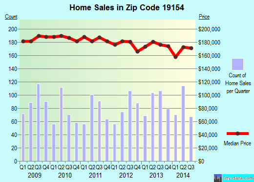 Zip code 19154 (Philadelphia, PA) real estate house value trends
