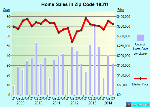Zip code 19311 (Avondale, Pennsylvania) real estate house value trends
