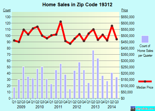 Zip code 19312 (, Pennsylvania) real estate house value trends